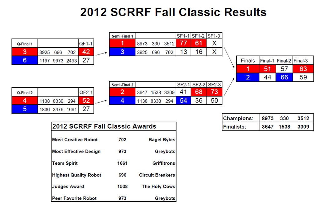 Final results for 2012 SCRRF Fall Classic
