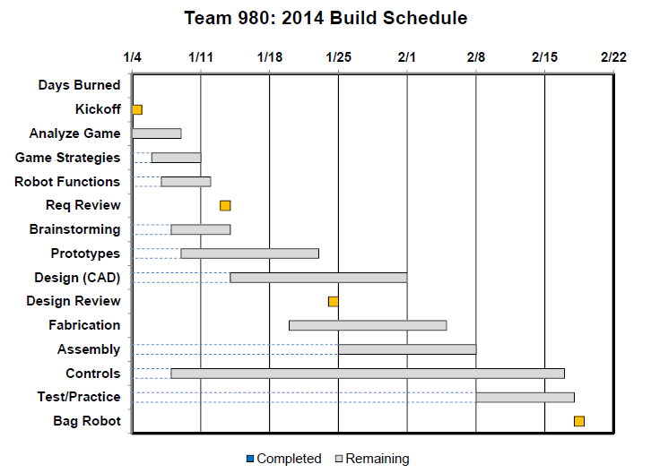 Team 980 2014 Build Schedule